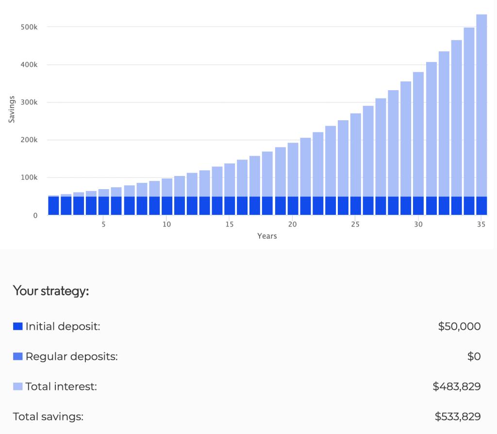 investing 50k