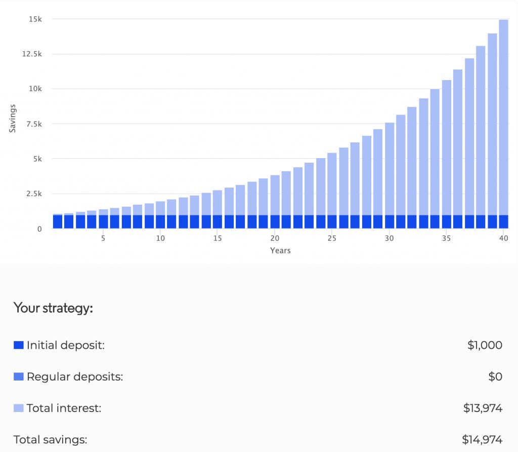 investing $1000